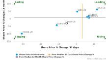 Fiesta Restaurant Group, Inc. breached its 50 day moving average in a Bearish Manner : FRGI-US : May 10, 2017