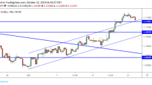 EUR/USD Daily Forecast – Euro Snaps 4-day Winning Streak