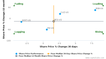 Regency Centers Corp. breached its 50 day moving average in a Bullish Manner : REG-US : October 16, 2017