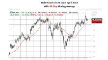 2 Transport Stocks Signaling a Bounce