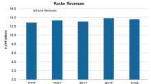 A Look into Roche Holding's Performance in Q1 2018