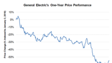 General Electric Gains, Apollo Considers a Bid for GECAS Assets