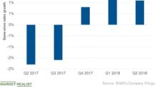 What Drove Shake Shack's Same-Store Sales Growth in Q2 2018?