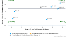 Fairfax Financial Holdings Ltd. breached its 50 day moving average in a Bearish Manner : FRFHF-US : December 8, 2017
