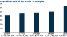 HIVE Blockchain Reports Record Quarterly Revenue and Cash Flow, with Operating Income of $9 Million, in Second Quarter F2021