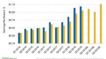 CSX Surpassed Q3 2018 Earnings Estimates with a Revenue Beat