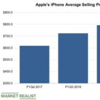 Why Did Wall Street Downgrade Apple Stock This Month?