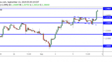GBP/USD Daily Forecast – Sterling Surges to 7-Week High
