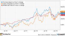 Better Buy: The Home Depot vs. Lowe's