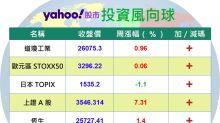 Y投資風向球:7月陸股急行軍 中國基金吸睛