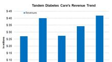 What to Expect from Tandem Diabetes Care's Third-Quarter Earnings