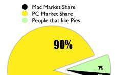 Apple's US market share still falling and rising with the tides