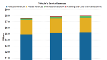 Expectations for T-Mobile's Fourth-Quarter Service Revenue