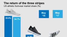 Adidas has nearly doubled its US sneaker market share — at Nike's expense