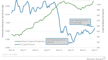 Non-OPEC and US Crude Oil Production Could Pressure Oil Prices