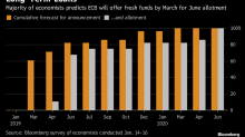 ECB to Play for Time as Growth Outlook Sours: Decision Day Guide