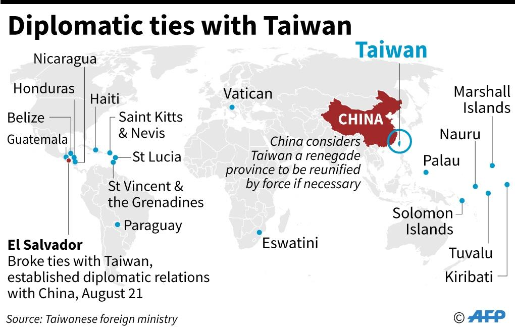 El Salvador said its decision to switch ties from Taipei to Beijing was part of the 'inevitable trends of our day' (AFP Photo/AFP)