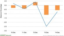 PPG Industries: Investment and Stock Price Update