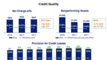 How Bancorp's Credit Provision and Non-Performing Assets Looked in 4Q17
