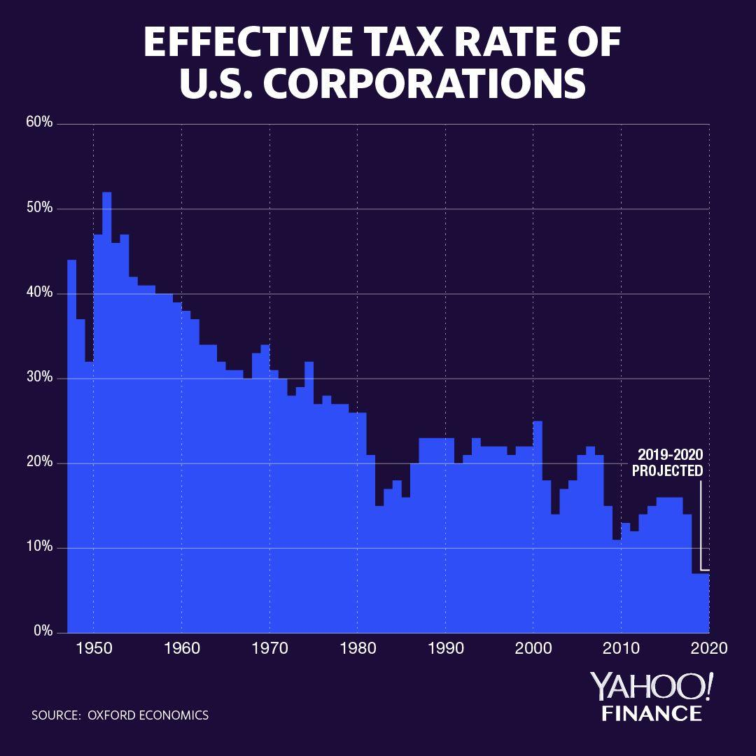 Trump Cut Business Taxes More Than You Think