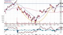 European Debt Markets, Uninverting Curve, Facebook's Libra, Trading Costco