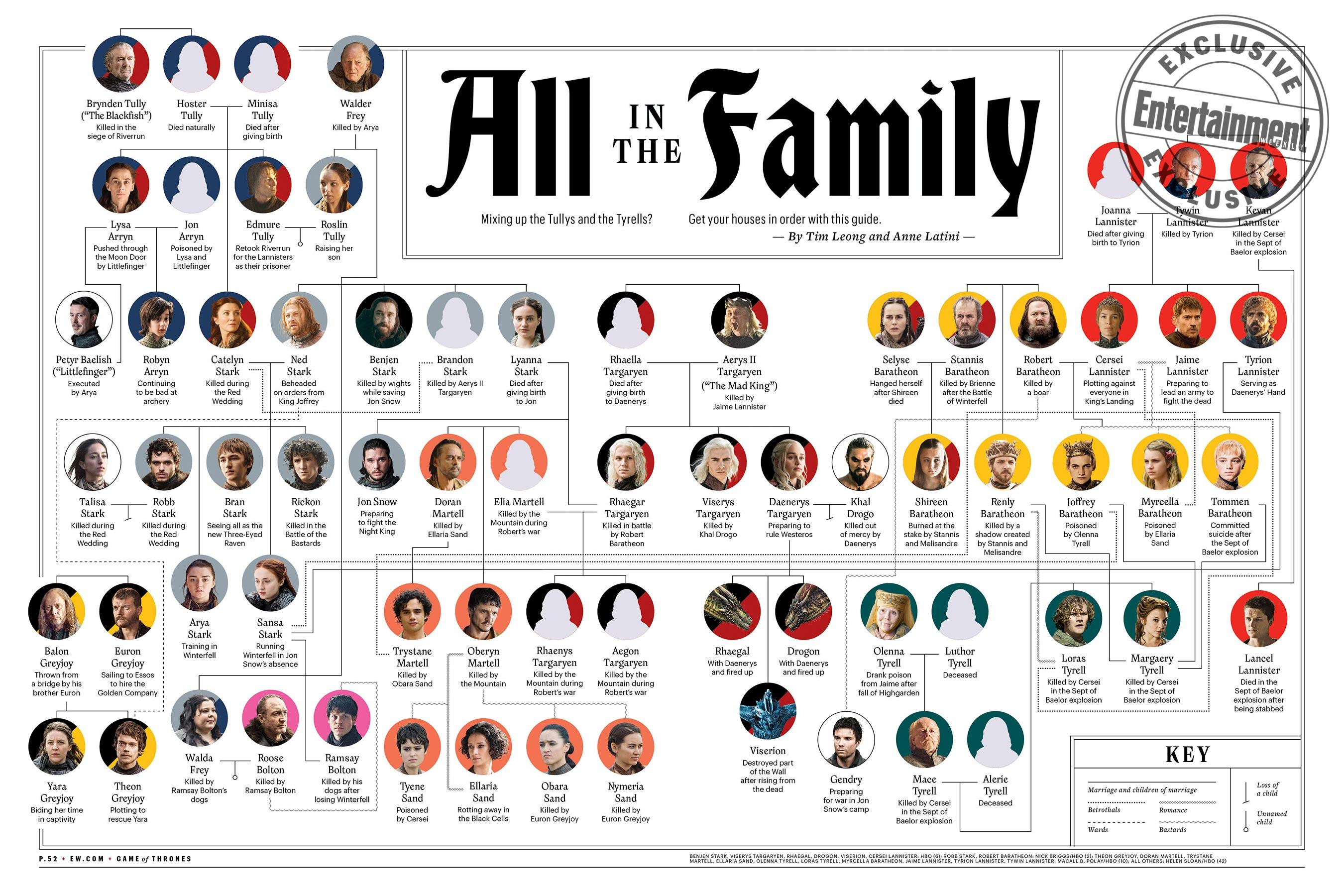 Flesh and blood: The ultimate Game of Thrones family tree