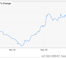 Why Wayfair Stock Is Up Today