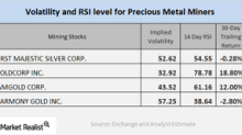 How Do Mining Stocks' RSI Indicators Look?