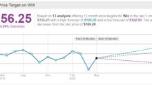 Wix Reports April Demand Boom, As Revenue Surges 24% Y/Y