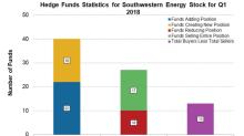 Are Hedge Funds Buying Southwestern Energy?