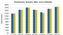 Why Hanesbrands' Q3 2018 Sales Missed Estimates