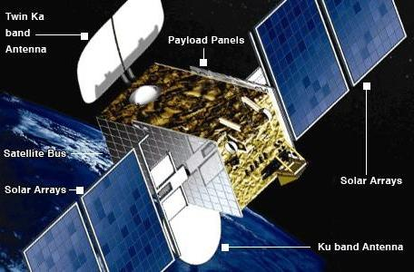 Hylas 1 completes testing, Europe's first broadband satellite to start serving customers next week