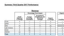 PepsiCo Still Under Pressure After Quarterly Results