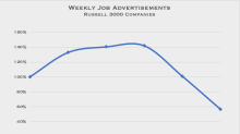 US Job Advertisements Crater During Second Half of March