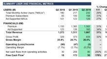 Spotify Technology S.A. Announces Financial Results for Second Quarter 2019
