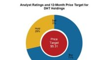 Analyst Views on DHT Holdings' Upcoming Q2 2018 Results