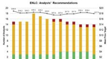 ENLC and ENLK: Last Week's Analyst Rating Updates