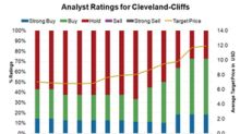 Why Wall Street Still Loves Cleveland Cliffs