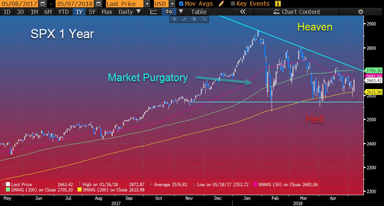 Stock market purgatory