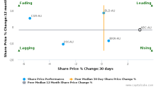 Adelaide Brighton Ltd. breached its 50 day moving average in a Bullish Manner : ABC-AU : August 8, 2017