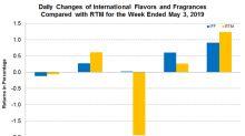IFF Declares Second-Quarter Dividend