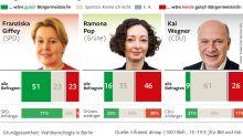 Umfrage: Berlin Trend: Wähler aller Parteien mögen Franziska Giffey