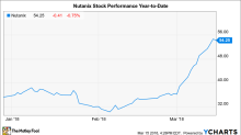Why Nutanix, Inc. Stock Gained 14% in February