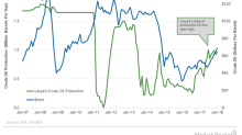 Analyzing Libya's Crude Oil Production