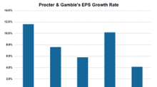 Why Procter & Gamble's Fiscal 3Q18 EPS Didn't Impress Investors