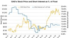 A Look at the Short Interest Trends in Oasis Petroleum Stock
