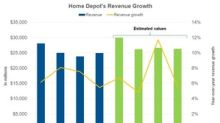 Why Analysts Are Expecting Home Depot's Revenue to Rise in Q2