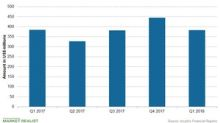 Incyte's Revenue Trend in Q1 2018