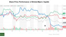 Bristol-Myers Squibb's Cash Flows and Valuation Metrics