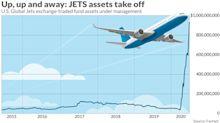 JETS ETF joins the mile-high club, topping $1 billion in assets, even as air travel sinks 90%